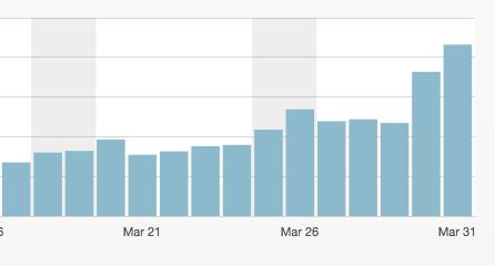トレンドブログのアクセス数 画像