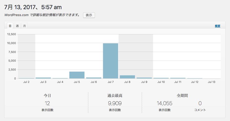 Jetpack統計情報 画像